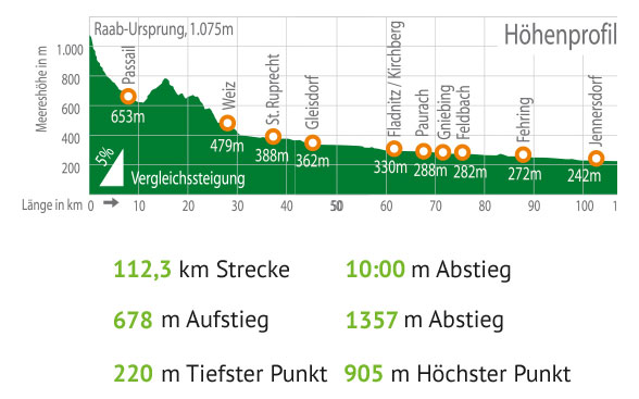 Tour Details Raabtal Radweg R11
